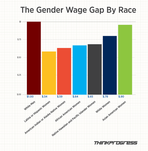 wage-gap-tip