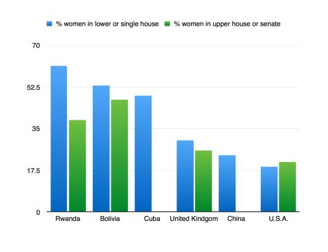 Women Parliamentarians chart (China)